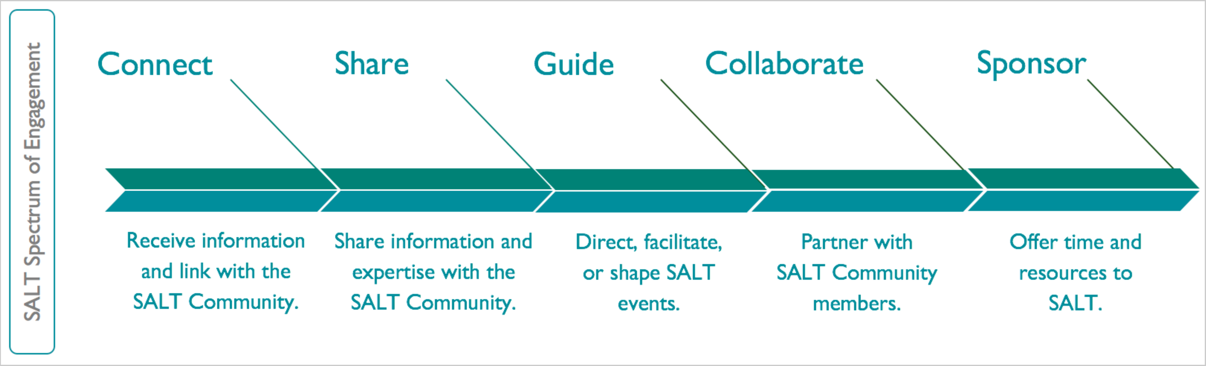 SALT Spectrum of Engagment - Connect: Receive information & link with the SALT Community. Share: Share information and expertise with the SALT community. Guide: Direct, facilitate, or shape SALT events. Collaborate: Partner with SALT community members. Sponsor: Offer time and resources to SALT.