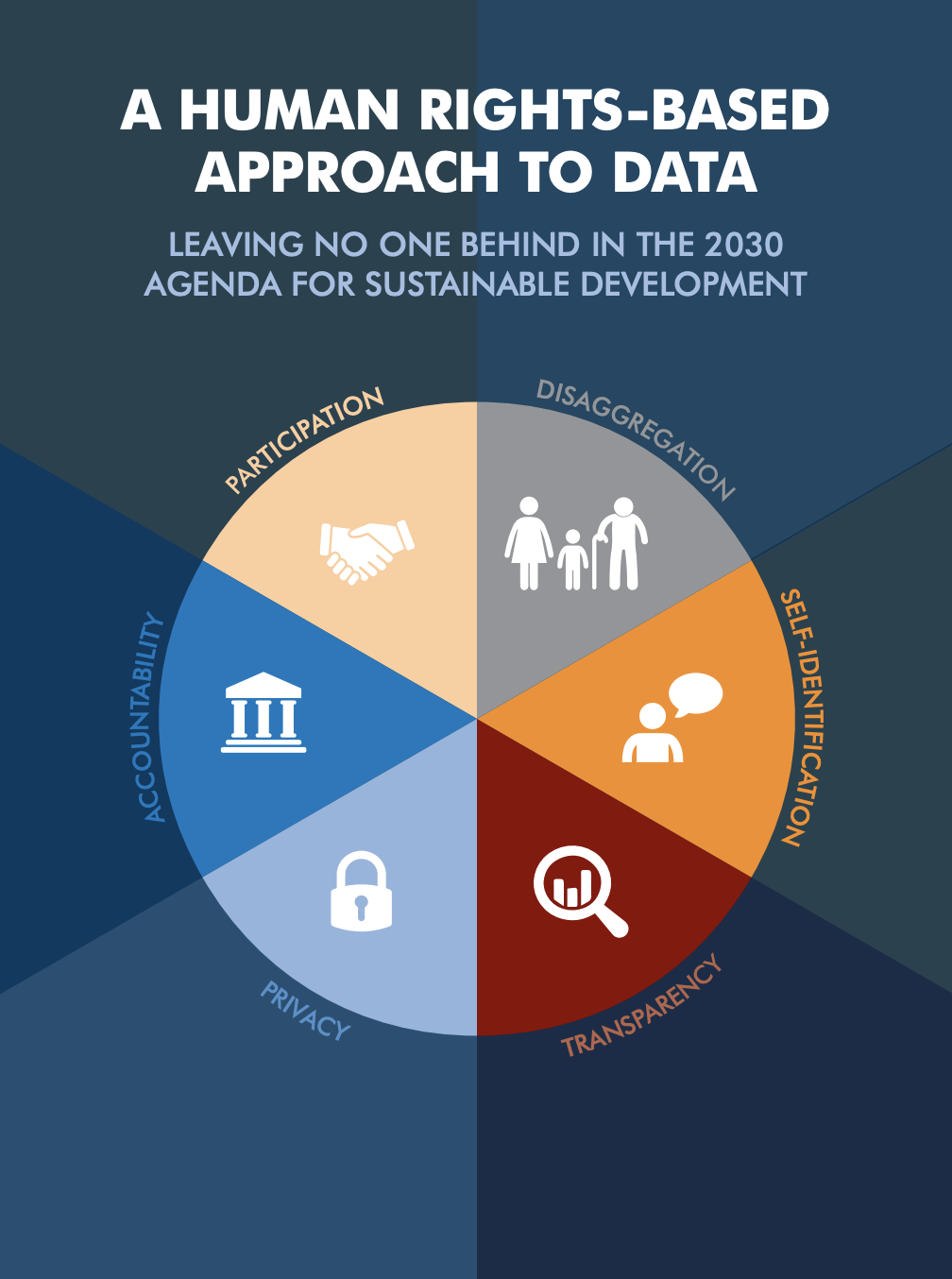 A Human Rights-Based Approach to Data