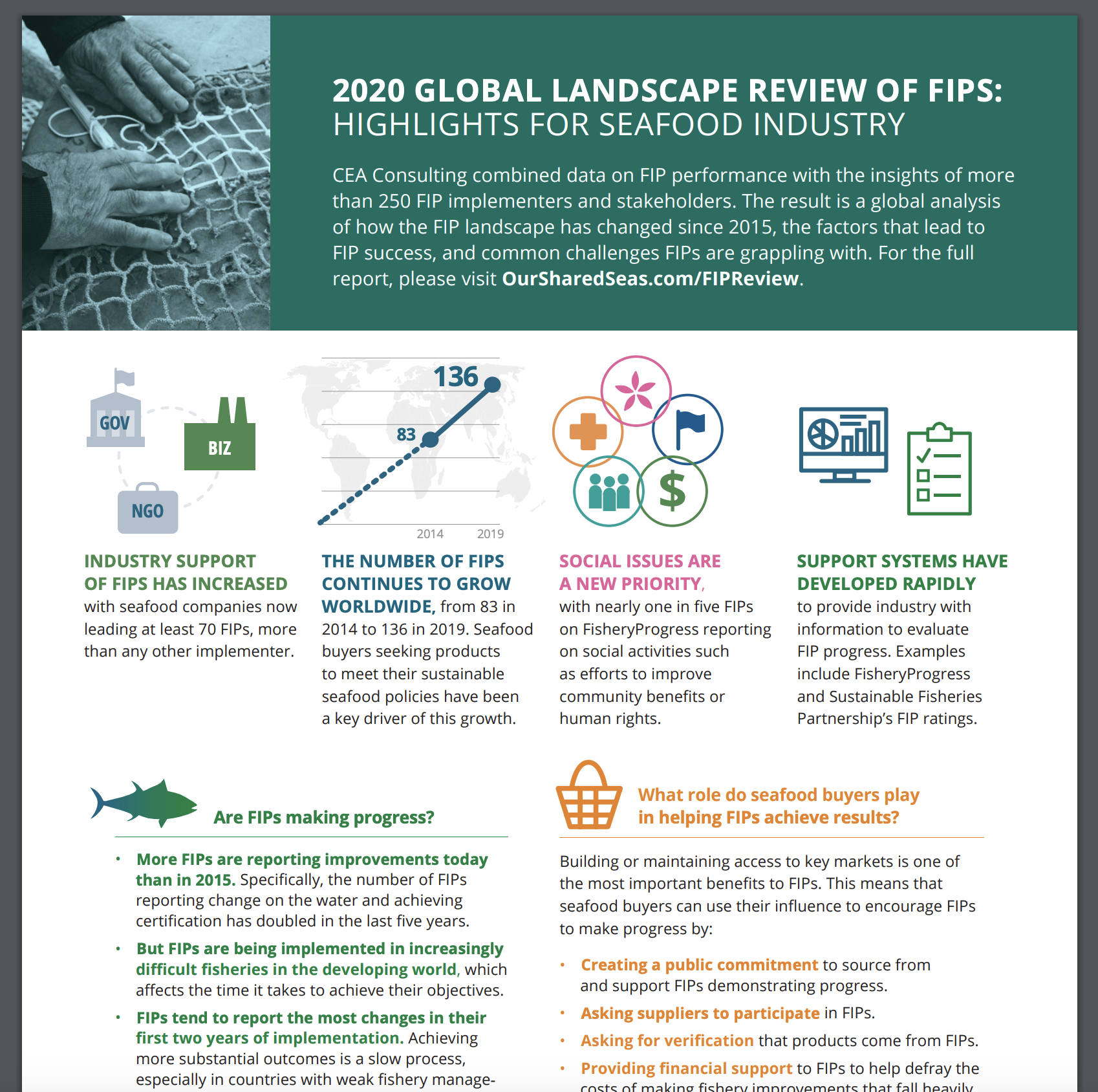 2020 Global FIP Review: High-level summary for seafood industry