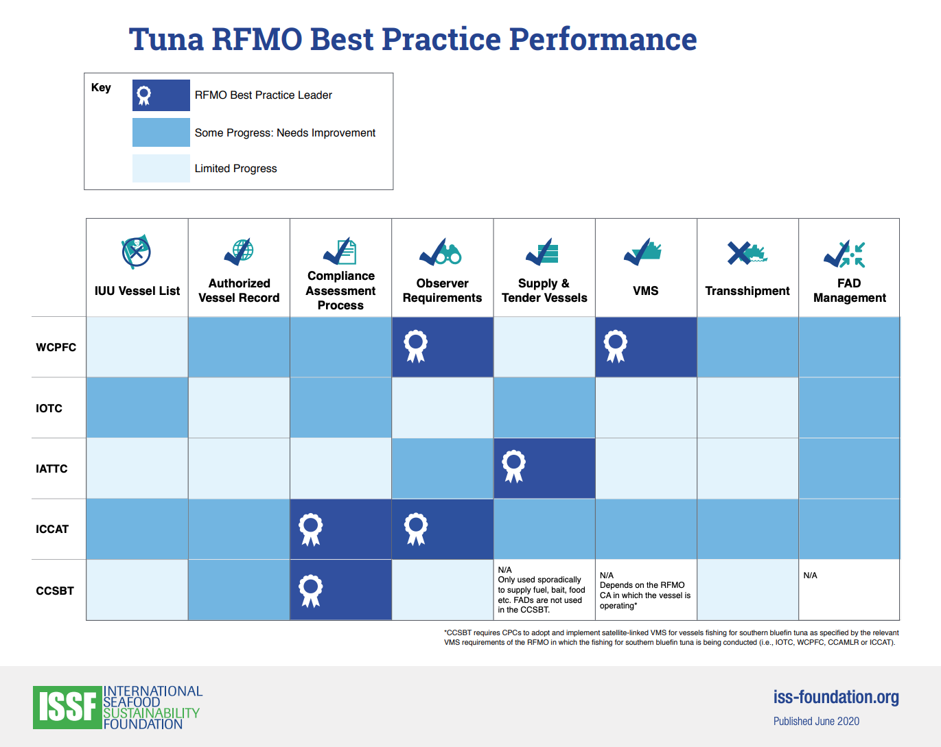 RFMO Best Practice Performance