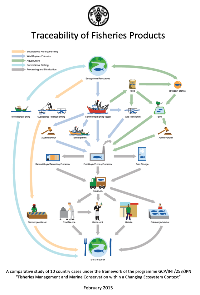 Traceability of Fisheries Products: A Comparative Study