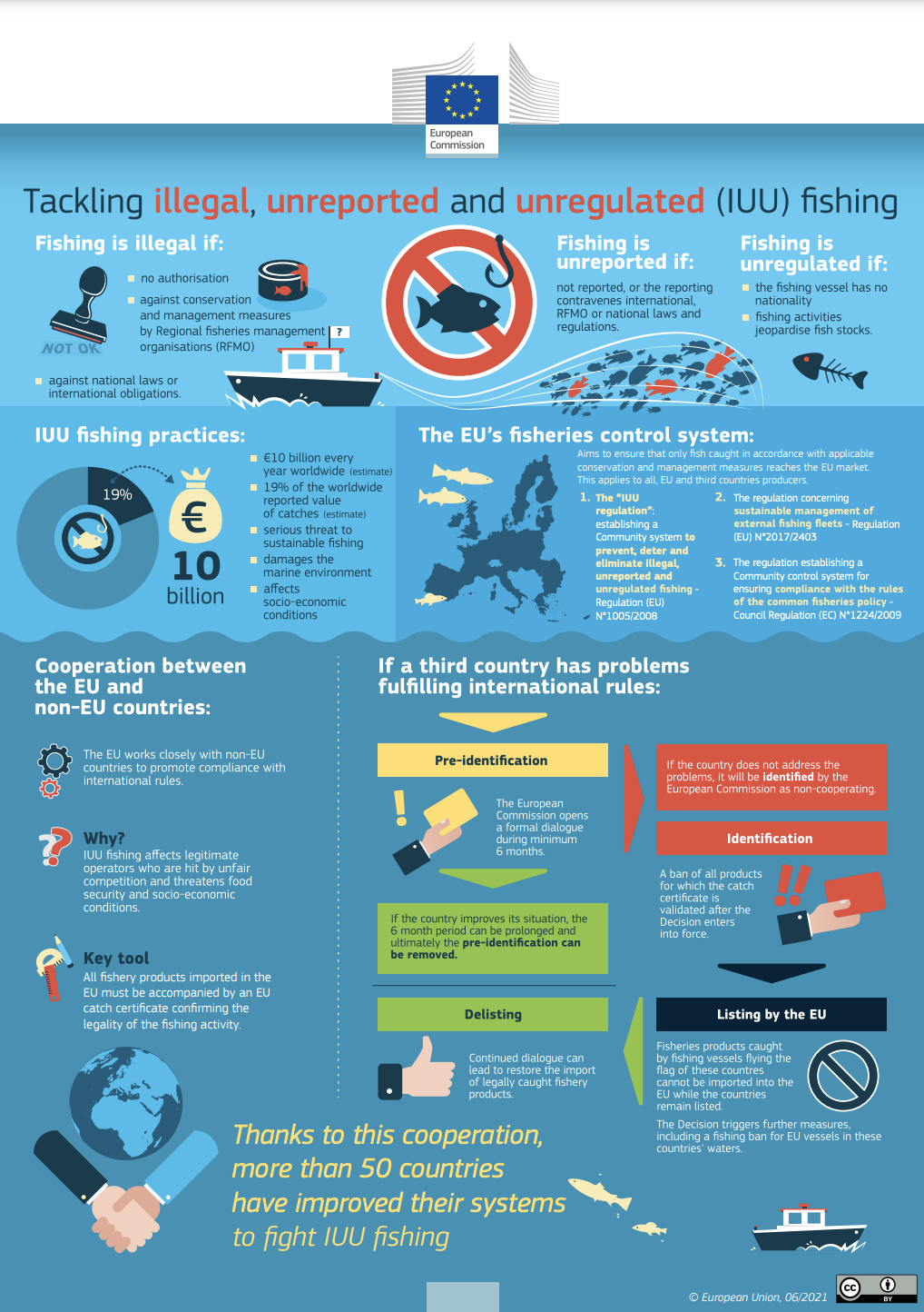 Tackle Illegal, Unreported and Unregulated (IUU) Fishing