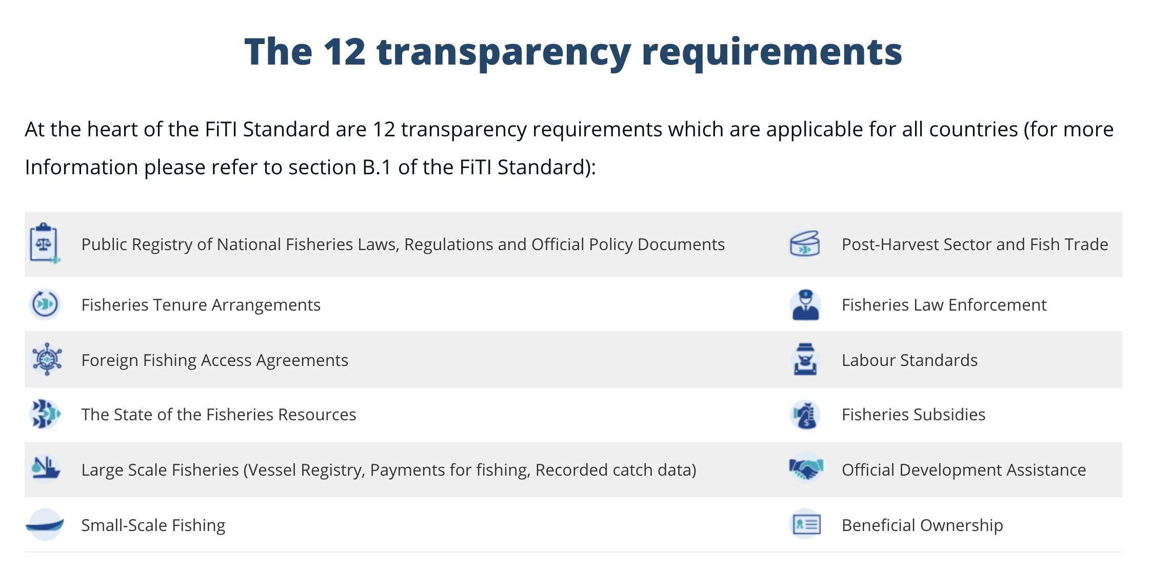FiTI's 12 transparent requirements