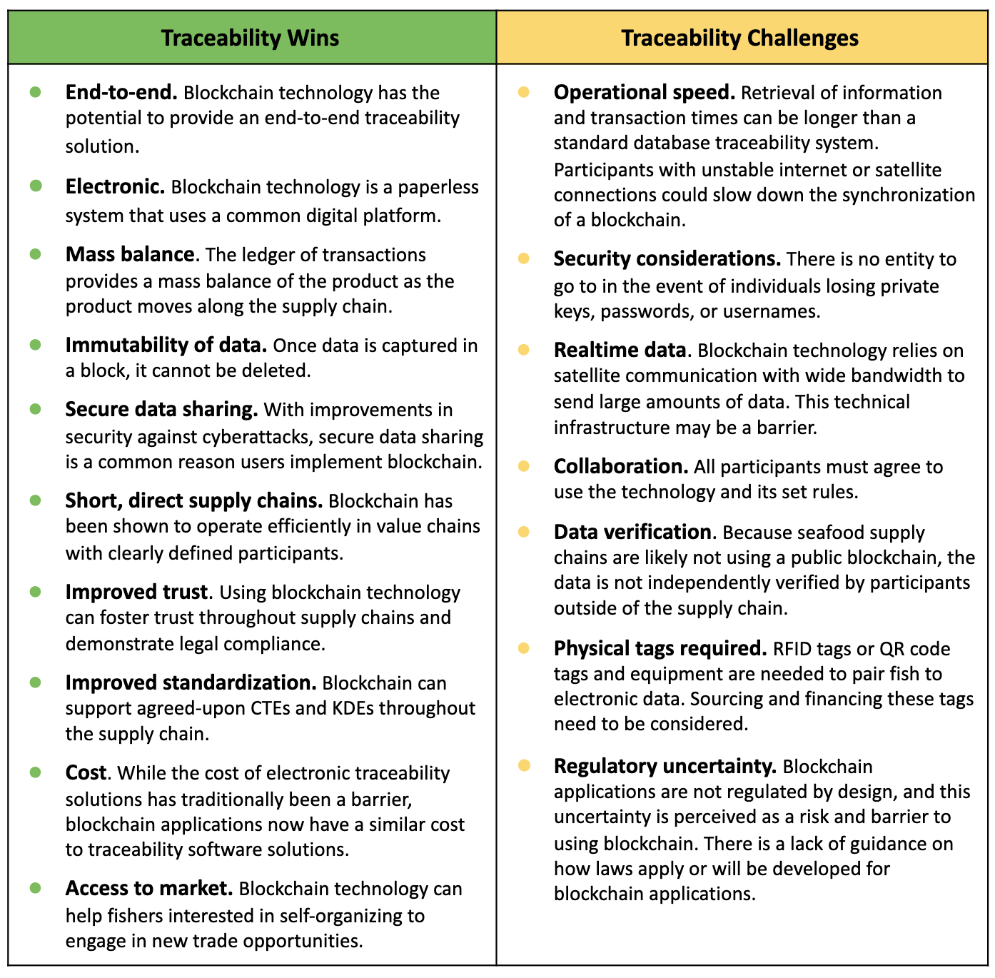 image of blockchain wins and challenges