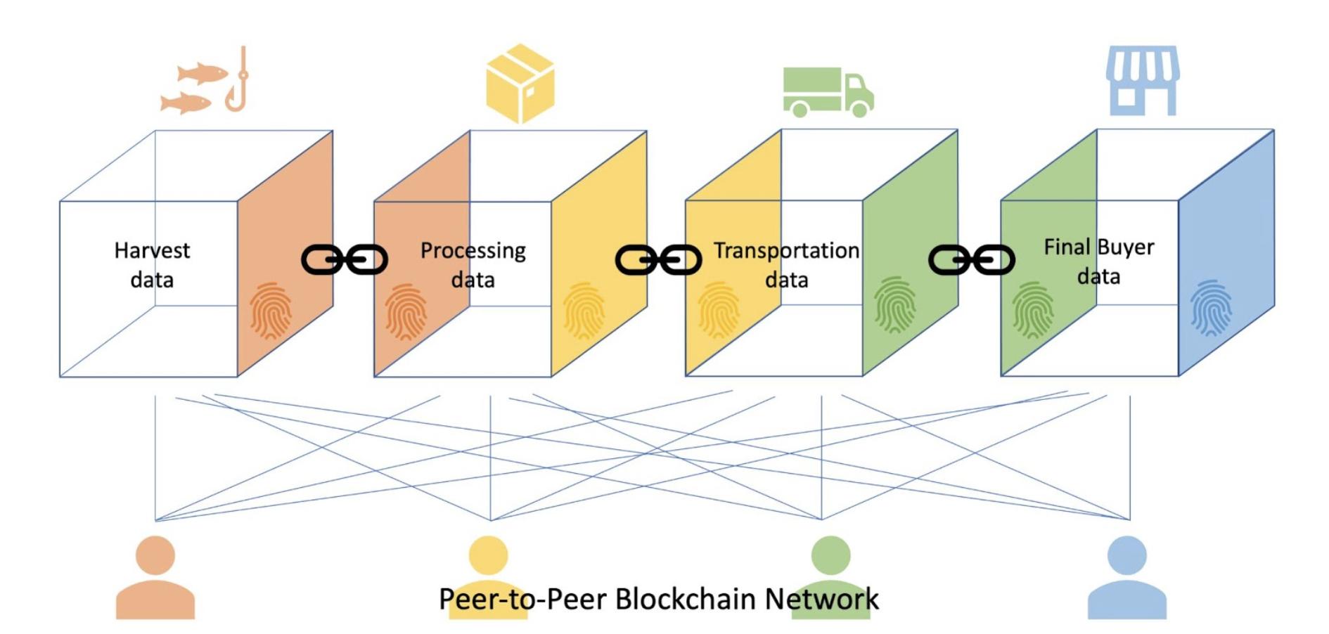 image of blockchain flow chart