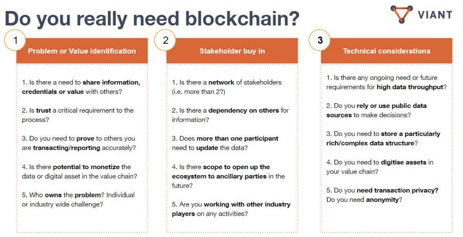 image: do you really need blockchain?