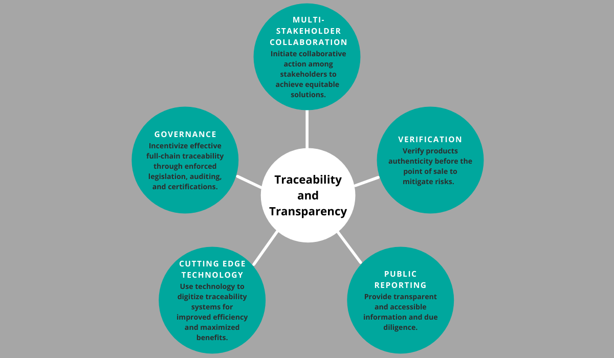 traceability and transparency image